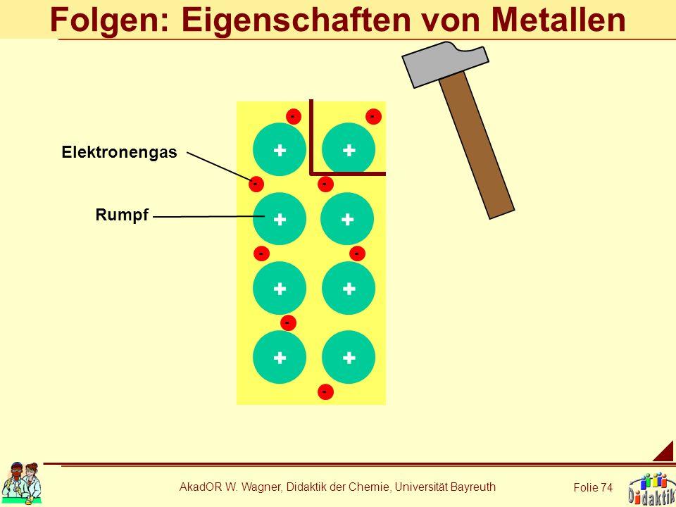AkadOR W. Wagner, Didaktik der Chemie, Universität Bayreuth Folie 74 + + + + - - - - Folgen: Eigenschaften von Metallen ++++ - - - - Elektronengas Rum