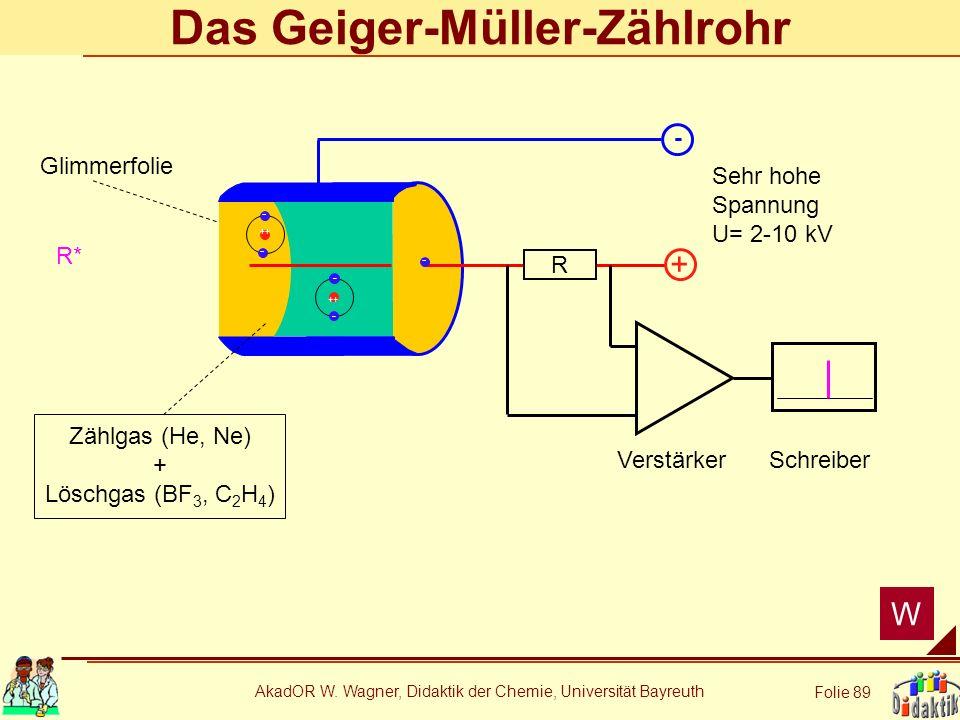 AkadOR W. Wagner, Didaktik der Chemie, Universität Bayreuth Folie 89 Das Geiger-Müller-Zählrohr + - R VerstärkerSchreiber Glimmerfolie Zählgas (He, Ne