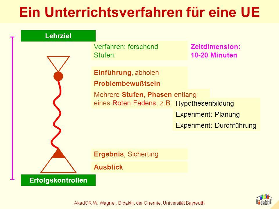 AkadOR W. Wagner, Didaktik der Chemie, Universität Bayreuth Verfahren: forschend Stufen: Ein Unterrichtsverfahren für eine UE Lehrziel Experiment: Pla