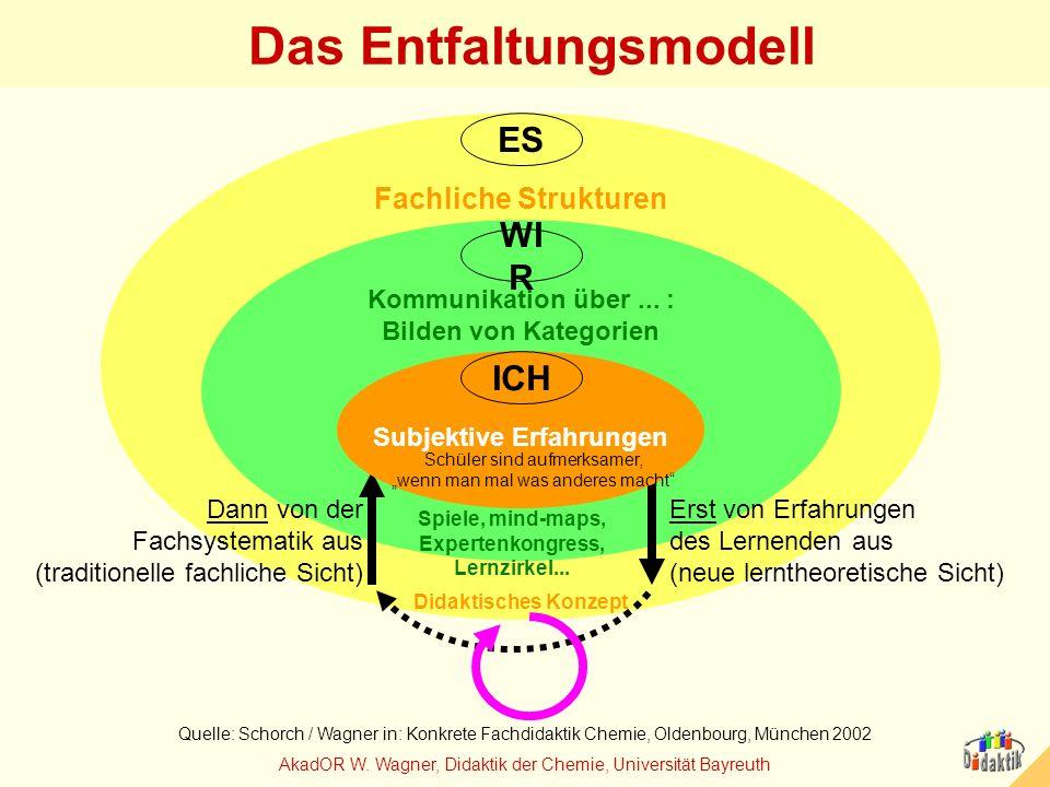 AkadOR W. Wagner, Didaktik der Chemie, Universität Bayreuth Das Entfaltungsmodell ES Fachliche Strukturen WI R Kommunikation über... : Bilden von Kate