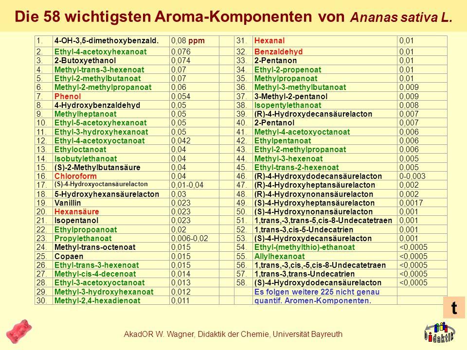 AkadOR W. Wagner, Didaktik der Chemie, Universität Bayreuth Zutatendeklarationen Modifizierte Stärke gehärtetes pflanzliches Fett, Sahnepulver Mononat