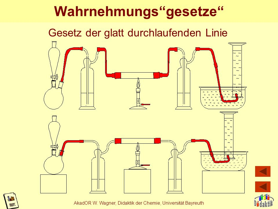 AkadOR W. Wagner, Didaktik der Chemie, Universität Bayreuth Wahrnehmungsgesetze ~1960 Gestaltpsychologie: Wertheimer Arnheim 1983 Anwendung auf Experi