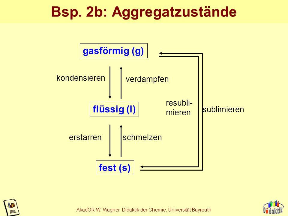 AkadOR W. Wagner, Didaktik der Chemie, Universität Bayreuth Bsp. 2a: Aggregatzustände fest (s) flüssig (l) gasförmig (g) erstarren schmelzen konden- s