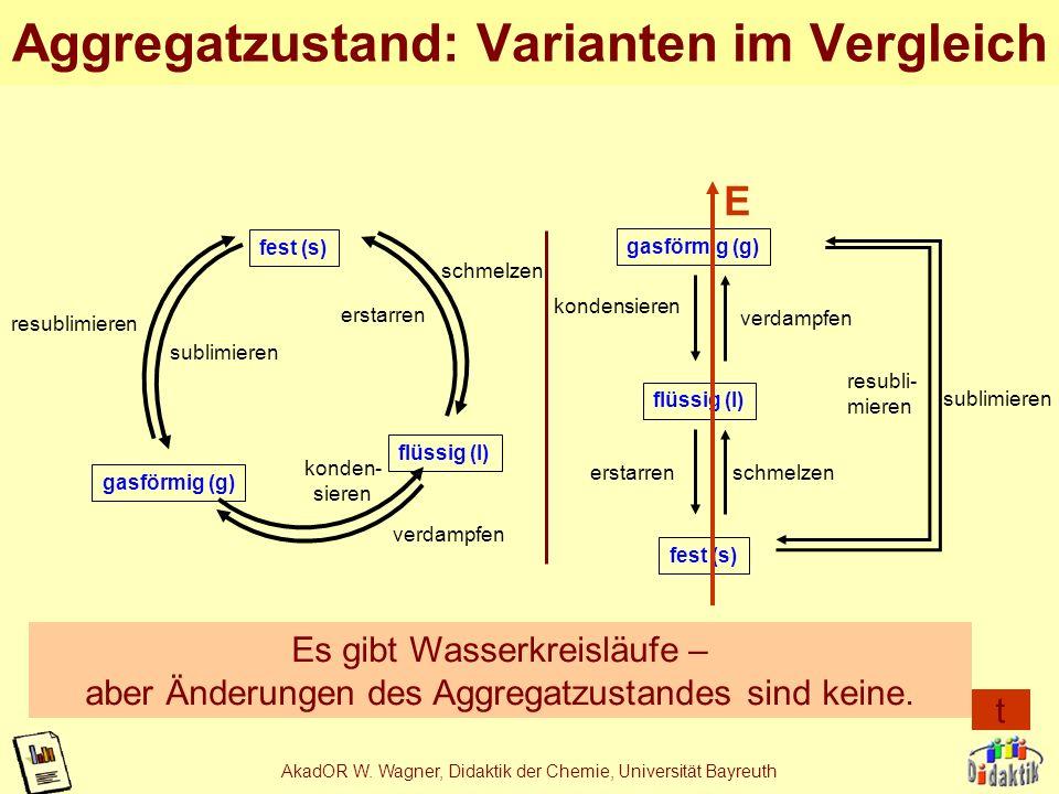 AkadOR W. Wagner, Didaktik der Chemie, Universität Bayreuth Bsp. 2b: Aggregatzustände fest (s) flüssig (l) gasförmig (g) erstarrenschmelzen kondensier