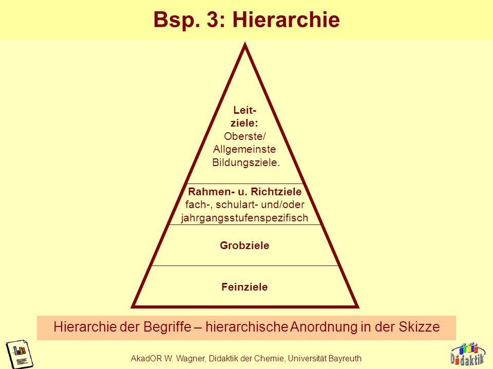 AkadOR W. Wagner, Didaktik der Chemie, Universität Bayreuth Aggregatzustand: Varianten im Vergleich fest (s) flüssig (l) gasförmig (g) erstarren schme