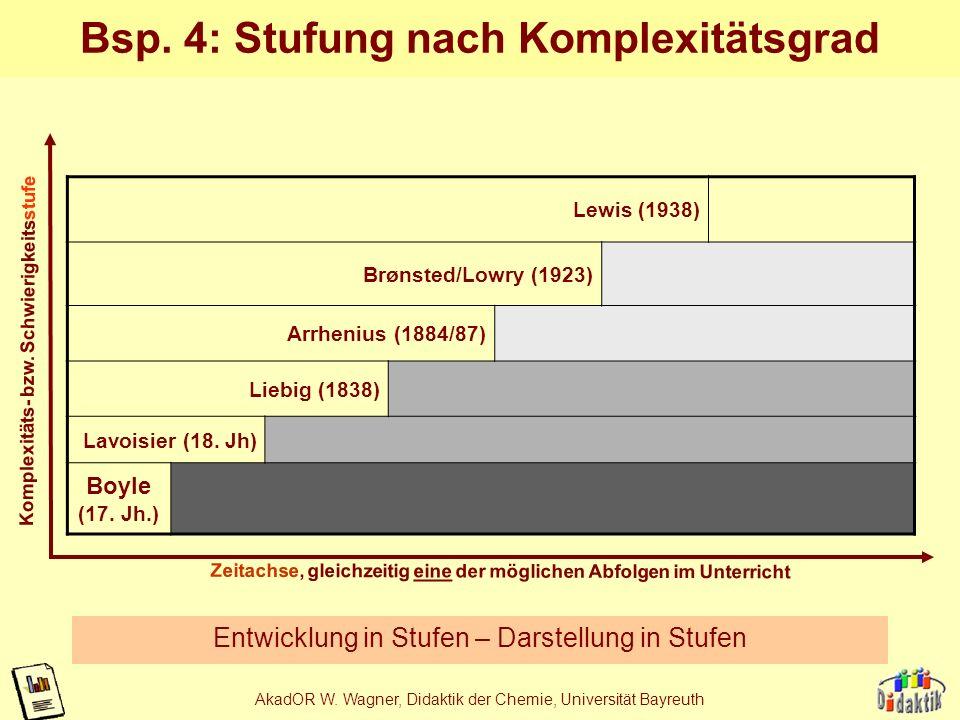 AkadOR W. Wagner, Didaktik der Chemie, Universität Bayreuth Bsp. 3: Hierarchie Hierarchie der Begriffe – hierarchische Anordnung in der Skizze Leit- z