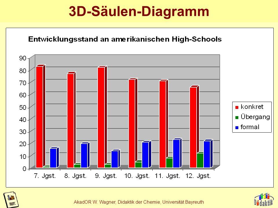 AkadOR W. Wagner, Didaktik der Chemie, Universität Bayreuth Bsp. 5: Weniger ist mehr Original, übernommen Reduktion auf 2 Dimensionen Künstlicher Trei