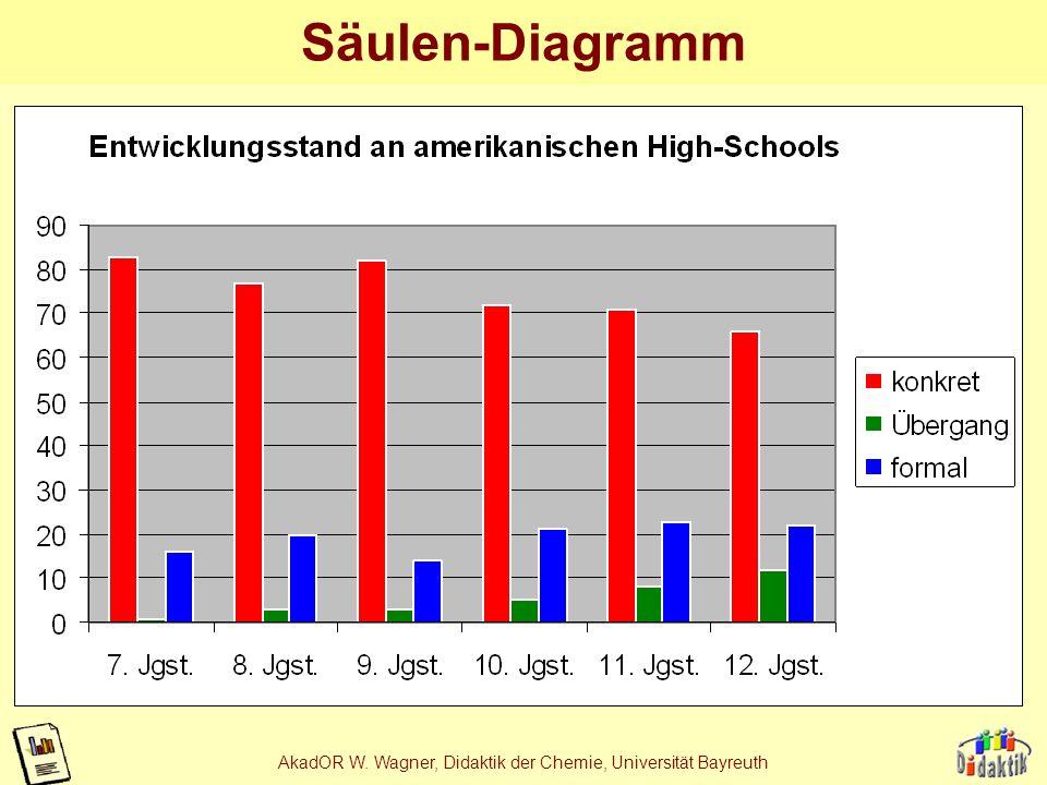 AkadOR W. Wagner, Didaktik der Chemie, Universität Bayreuth 3D-Säulen-Diagramm