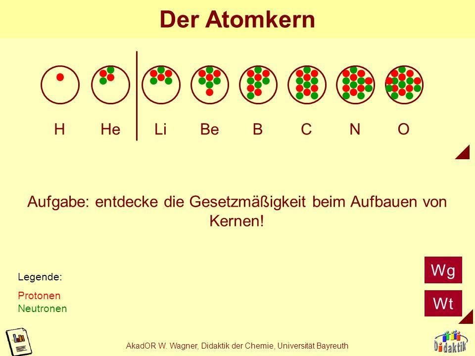 AkadOR W. Wagner, Didaktik der Chemie, Universität Bayreuth Rutherfords Versuch Radioaktives Präparat (bitte anklicken) Leuchtschirm Goldfolie Radioak