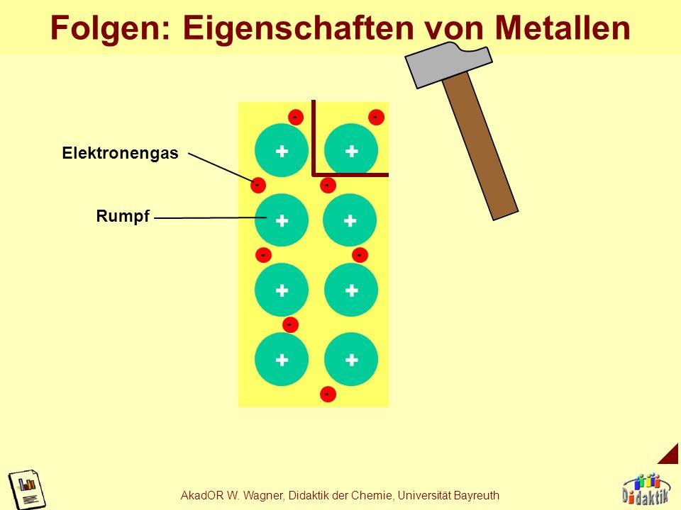 AkadOR W. Wagner, Didaktik der Chemie, Universität Bayreuth Folgen: Eigenschaften von ion. Verb. - - + - - + + + + - - - + + Anion Kation