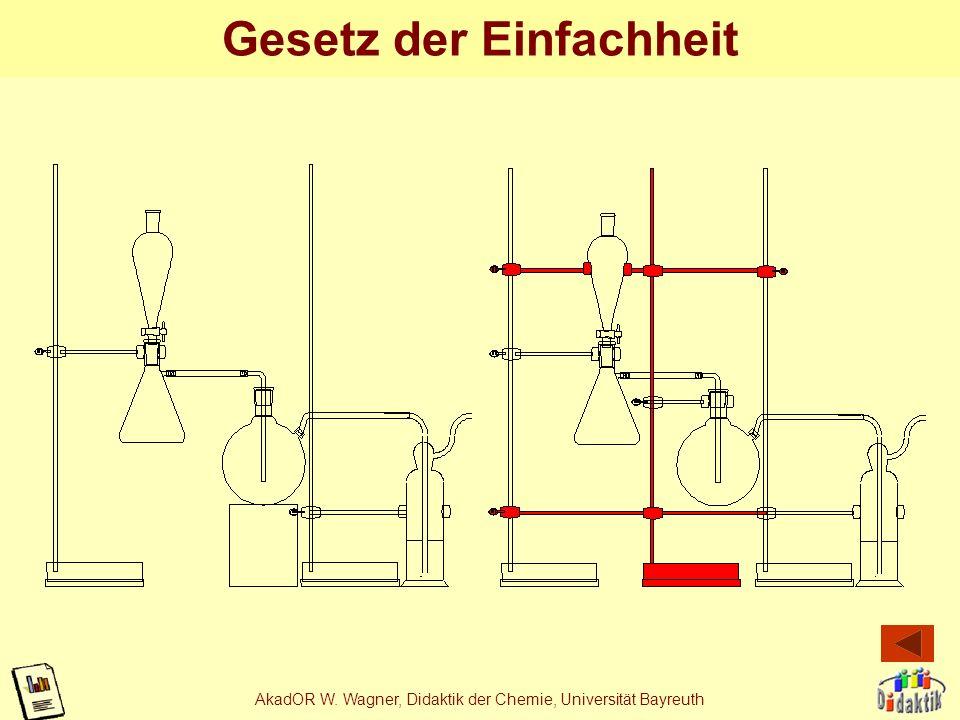 AkadOR W. Wagner, Didaktik der Chemie, Universität Bayreuth Funktionsweise des Katalysators
