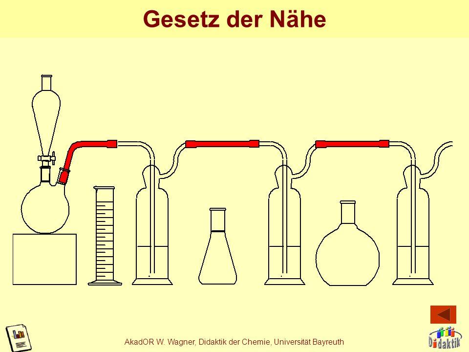 AkadOR W. Wagner, Didaktik der Chemie, Universität Bayreuth Gesetz der Einfachheit