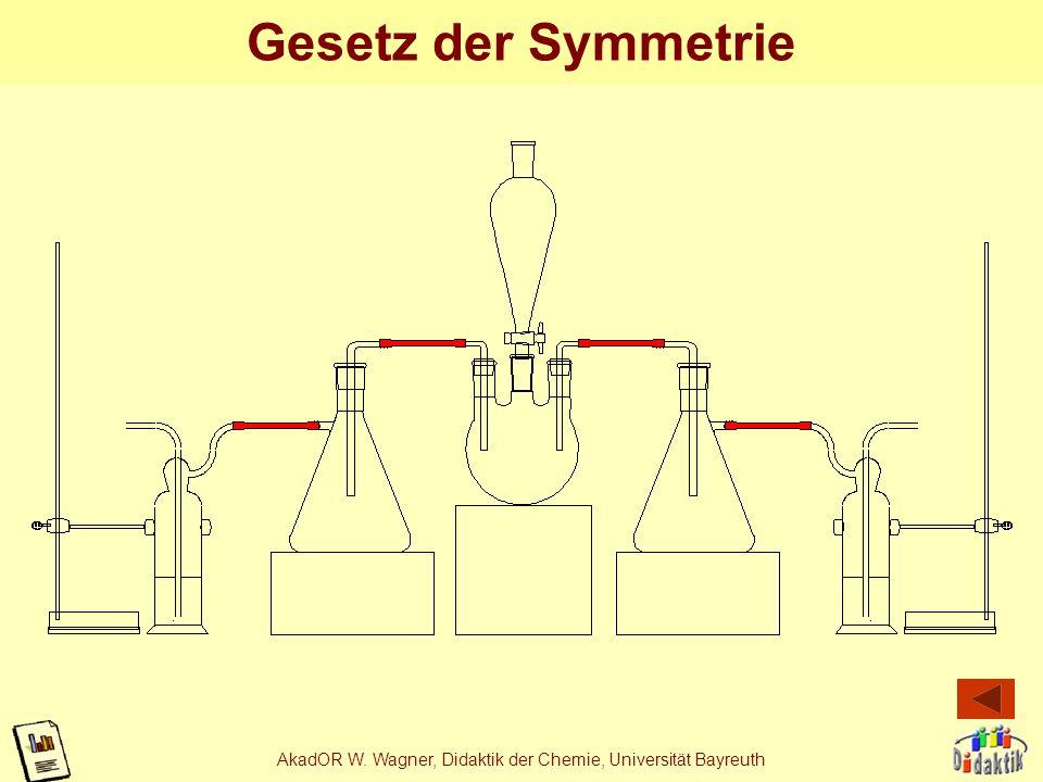 AkadOR W. Wagner, Didaktik der Chemie, Universität Bayreuth Gesetz der Nähe