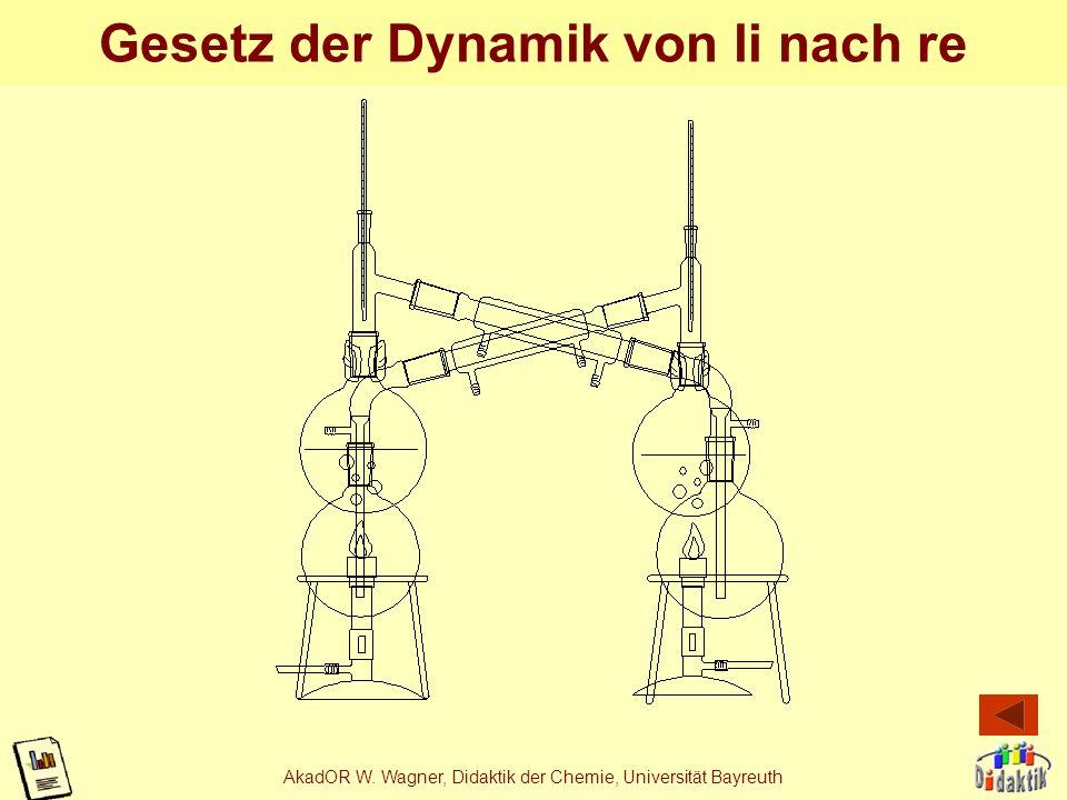AkadOR W. Wagner, Didaktik der Chemie, Universität Bayreuth Gesetz der Symmetrie