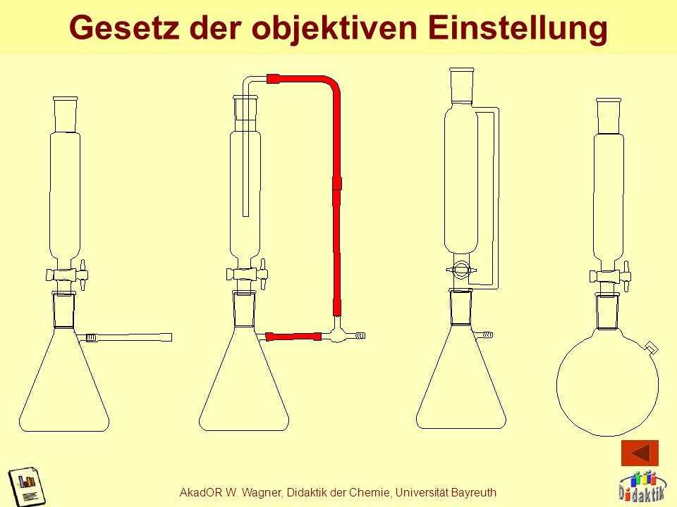 AkadOR W. Wagner, Didaktik der Chemie, Universität Bayreuth Gesetz der Dynamik von li nach re