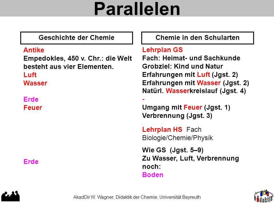 AkadDir W. Wagner, Didaktik der Chemie, Universität Bayreuth Parallelen Geschichte der ChemieChemie in den Schularten Antike Empedokles, 450 v. Chr.:
