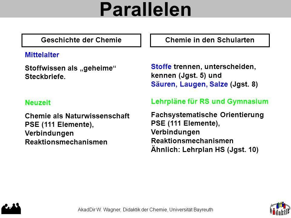 AkadDir W. Wagner, Didaktik der Chemie, Universität Bayreuth Parallelen Geschichte der ChemieChemie in den Schularten Mittelalter Stoffwissen als gehe