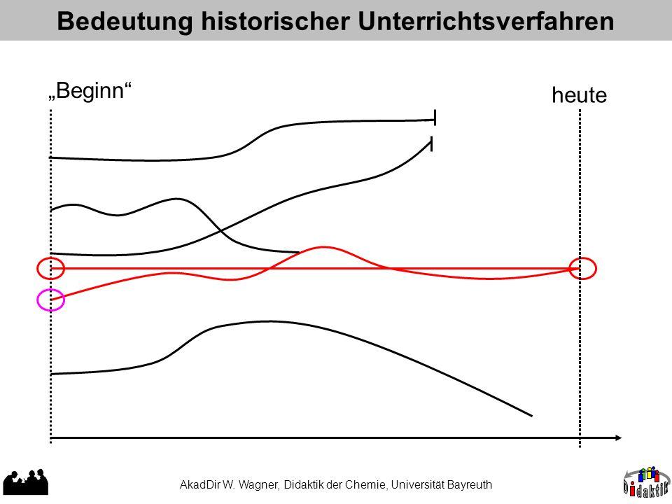 AkadDir W. Wagner, Didaktik der Chemie, Universität Bayreuth Bedeutung historischer Unterrichtsverfahren heute Beginn