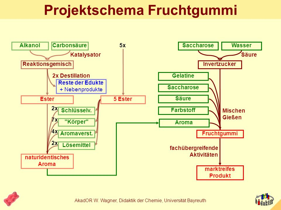 AkadOR W. Wagner, Didaktik der Chemie, Universität Bayreuth Obstpektin Citruspektin 95% -(1,4)-Polygalacturonsäuren, 20-80% methylverestert Faltblatt-