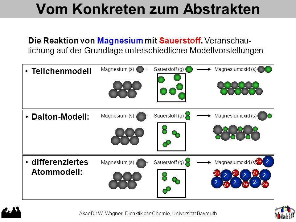 Vom Konkreten zum Abstrakten Die Reaktion von Magnesium mit Sauerstoff.