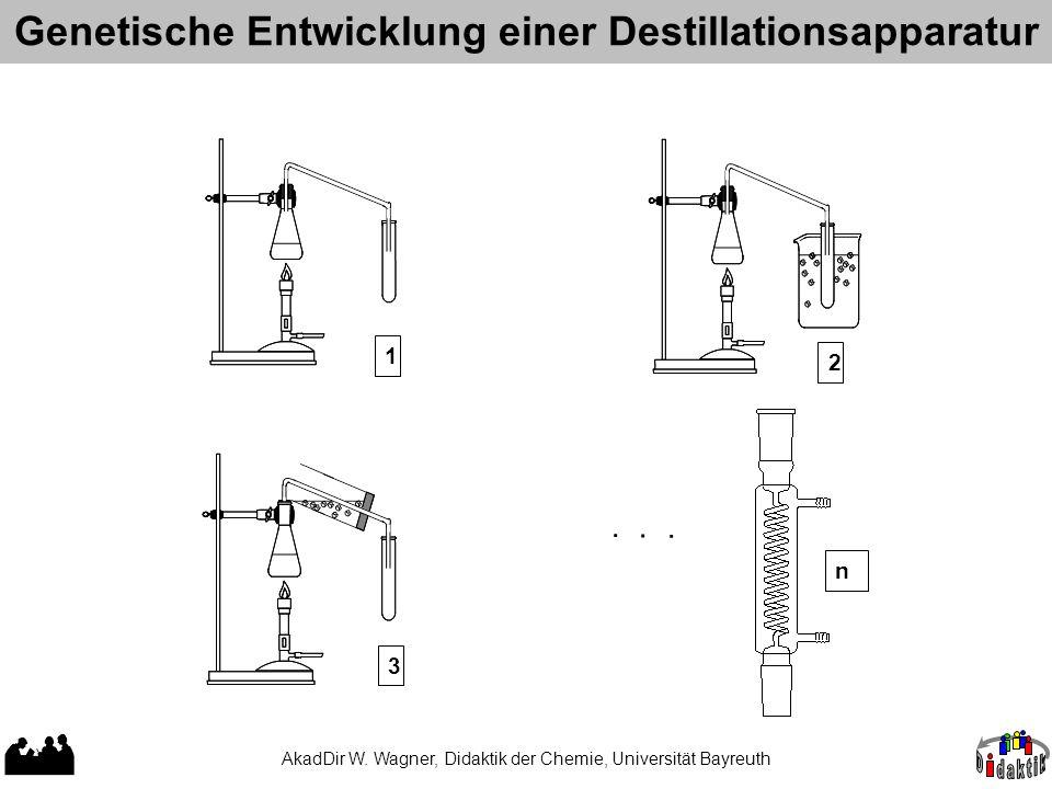 1 3 2......n Genetische Entwicklung einer Destillationsapparatur AkadDir W.