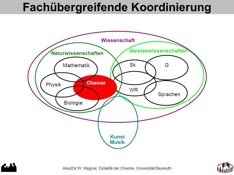 Fachübergreifende Koordinierung Sk WR Wissenschaft Geisteswissenschaften Sprachen G Mathematik Physik Biologie Naturwissenschaften Chemie Kunst Musik AkadDir W.