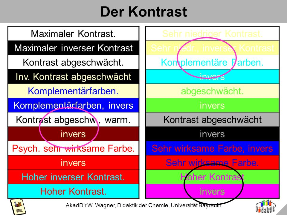 AkadDir W. Wagner, Didaktik der Chemie, Universität Bayreuth 20 Beispiel 3e 48 Grundsätzlich wirkt 36 Ton in Ton angenehm, oder? 28 Welcher Ton, ist w