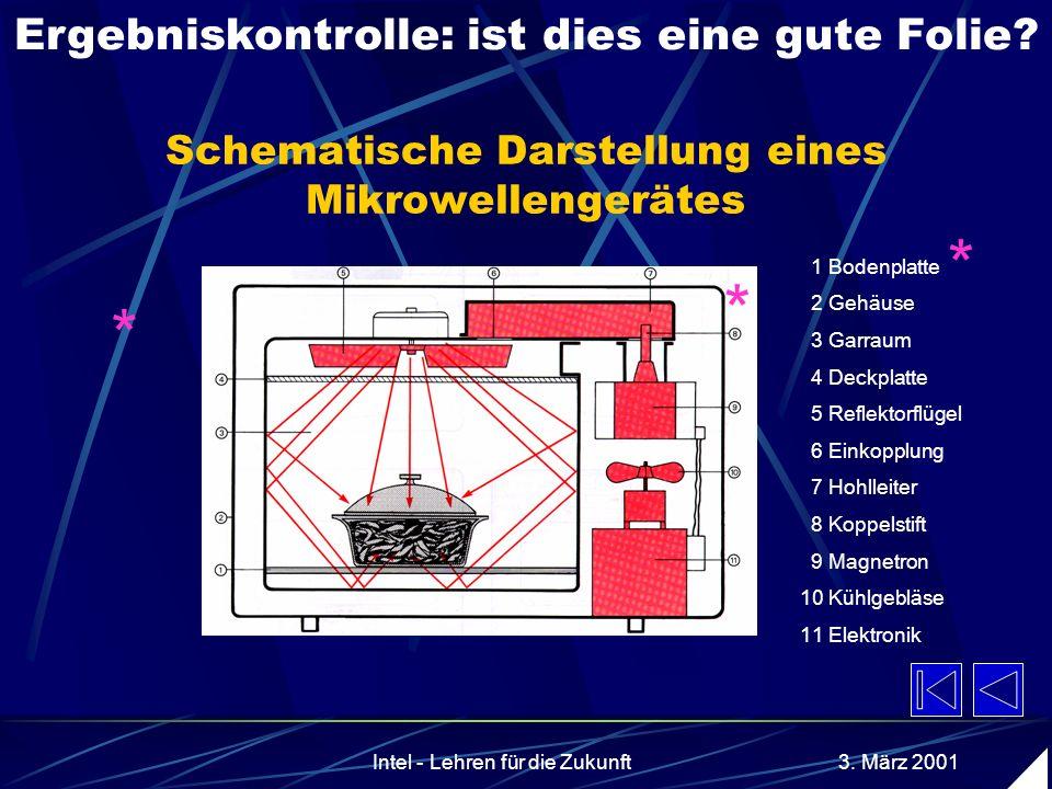 AkadDir W. Wagner, Didaktik der Chemie, Universität Bayreuth Zusammenfassung 1: Folien und AB heller Hintergrund, dunkle Schrift. Keine Komplementärfa