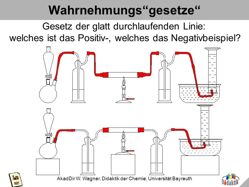 AkadDir W. Wagner, Didaktik der Chemie, Universität Bayreuth Wahrnehmungsgesetze nach Schmidkunz 1.Gesetz des Figur-Grund-Kontrastes - Kap. 2: FarbeKa