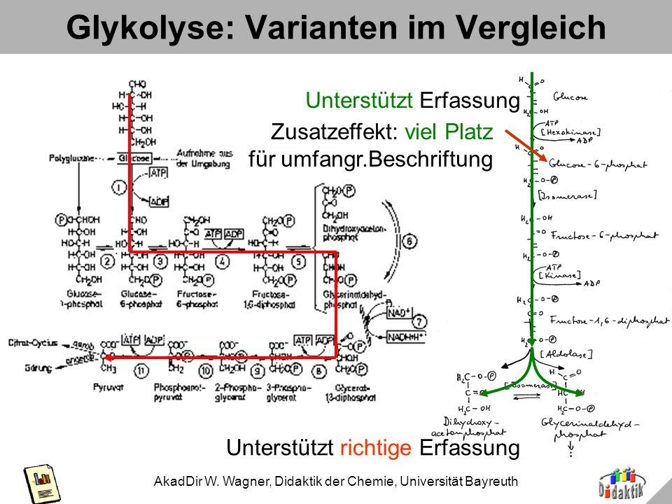AkadDir W. Wagner, Didaktik der Chemie, Universität Bayreuth Was hat das mit Folien / Postern zu tun?