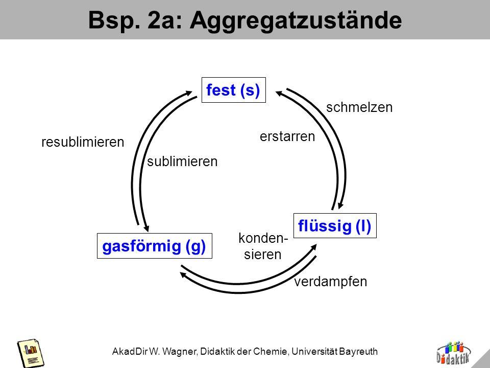 AkadDir W. Wagner, Didaktik der Chemie, Universität Bayreuth Glykolyse: Varianten im Vergleich Unterstützt Erfassung Unterstützt richtige Erfassung Zu