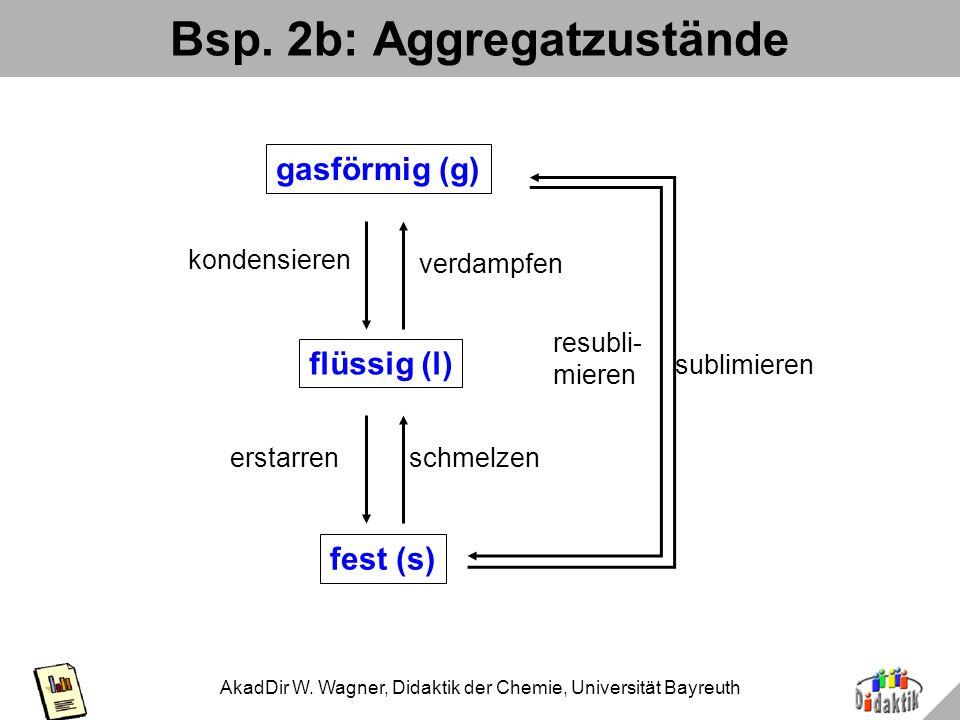 AkadDir W. Wagner, Didaktik der Chemie, Universität Bayreuth Bsp. 2a: Aggregatzustände fest (s) flüssig (l) gasförmig (g) erstarren schmelzen konden-