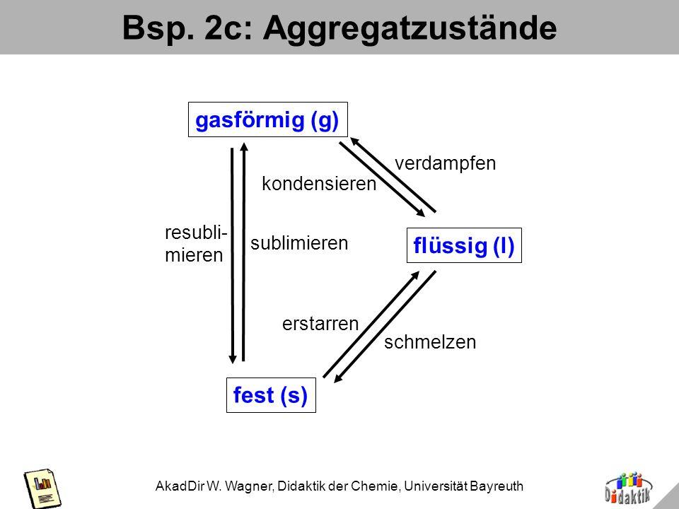 AkadDir W. Wagner, Didaktik der Chemie, Universität Bayreuth Bsp. 2b: Aggregatzustände fest (s) flüssig (l) gasförmig (g) erstarrenschmelzen kondensie