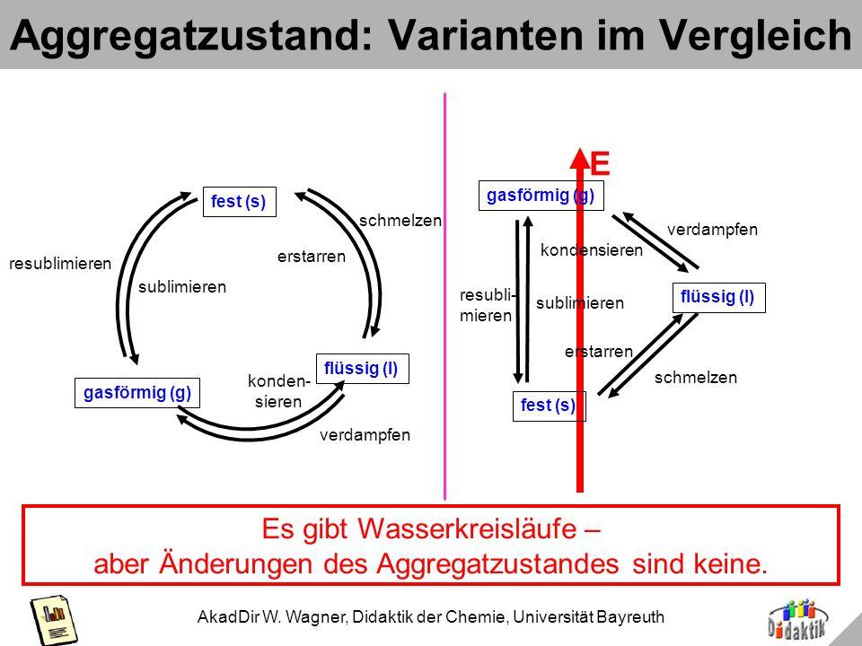 AkadDir W. Wagner, Didaktik der Chemie, Universität Bayreuth Bsp. 2c: Aggregatzustände fest (s) flüssig (l) gasförmig (g) erstarren schmelzen kondensi
