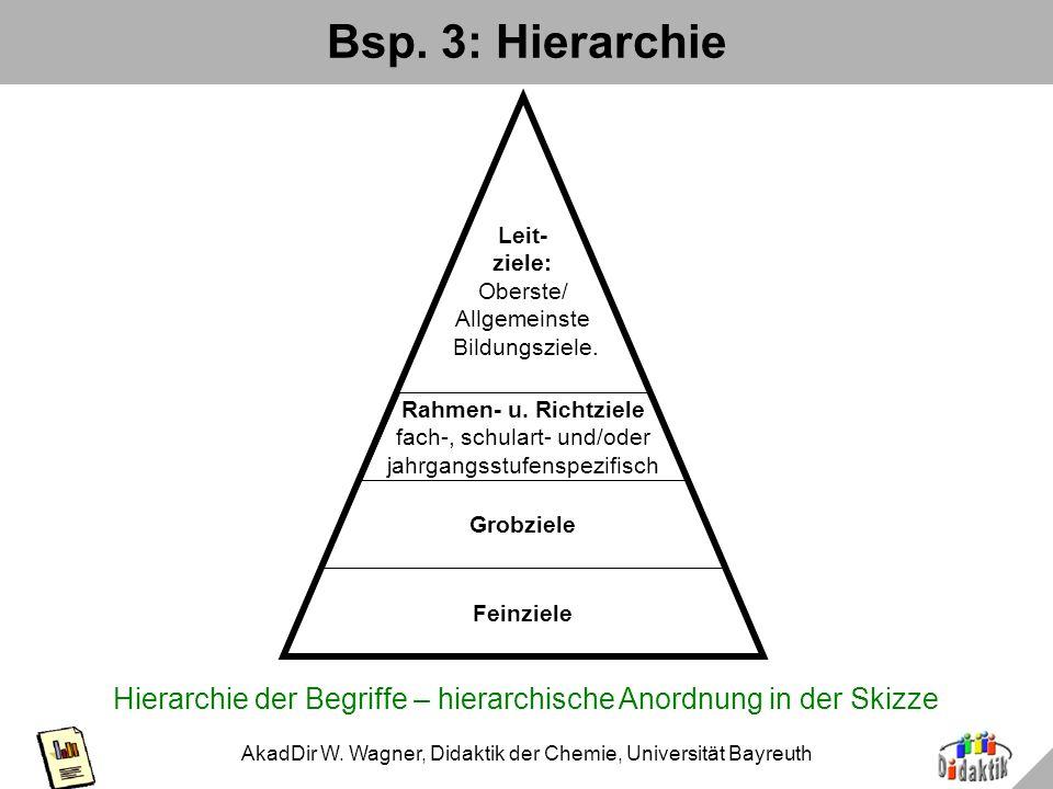 AkadDir W. Wagner, Didaktik der Chemie, Universität Bayreuth Aggregatzustand: Varianten im Vergleich fest (s) flüssig (l) gasförmig (g) erstarren schm