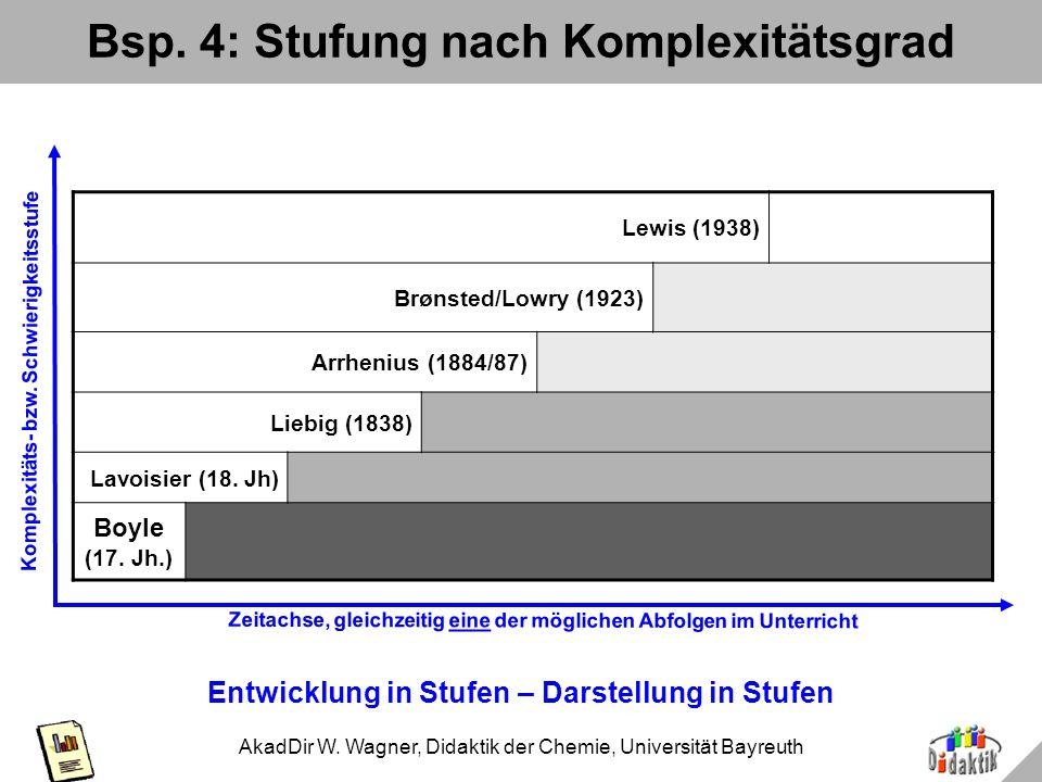 AkadDir W. Wagner, Didaktik der Chemie, Universität Bayreuth Bsp. 3: Hierarchie Hierarchie der Begriffe – hierarchische Anordnung in der Skizze Leit-