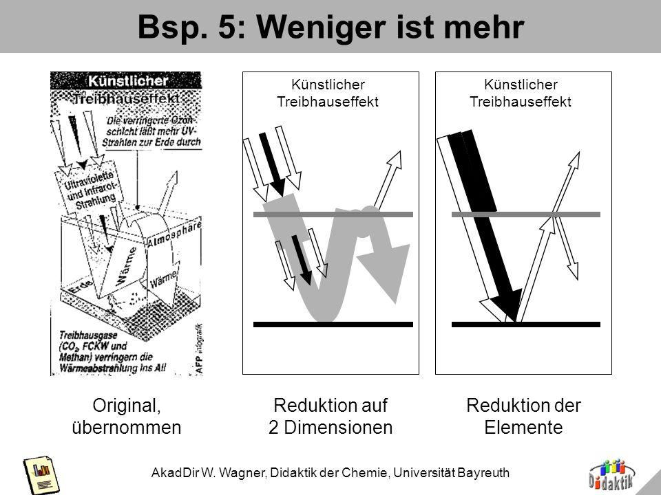 AkadDir W. Wagner, Didaktik der Chemie, Universität Bayreuth Bsp. 4: Stufung nach Komplexitätsgrad Komplexitäts- bzw. Schwierigkeitsstufe Zeitachse, g