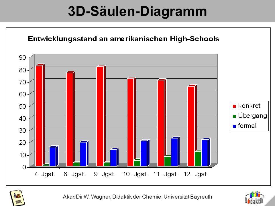 AkadDir W. Wagner, Didaktik der Chemie, Universität Bayreuth Bsp. 5: Weniger ist mehr Original, übernommen Reduktion auf 2 Dimensionen Künstlicher Tre
