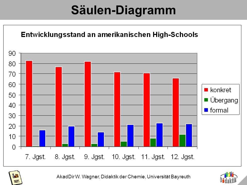 AkadDir W. Wagner, Didaktik der Chemie, Universität Bayreuth 3D-Säulen-Diagramm