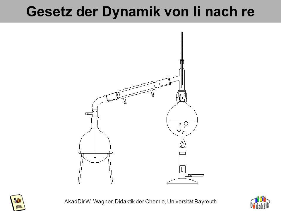 AkadDir W. Wagner, Didaktik der Chemie, Universität Bayreuth Gesetz der Symmetrie