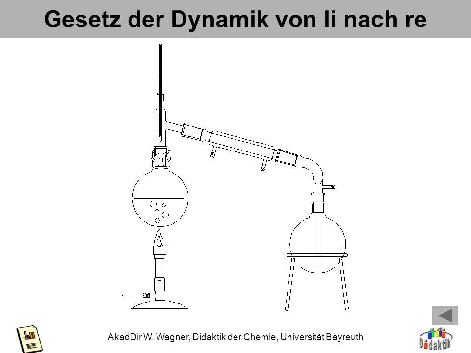 AkadDir W. Wagner, Didaktik der Chemie, Universität Bayreuth Gesetz der Dynamik von li nach re