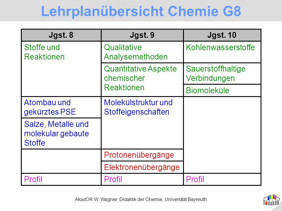 AkadOR W. Wagner, Didaktik der Chemie, Universität Bayreuth Lehrplanübersicht Chemie G8 Profil Elektronenübergänge Protonenübergänge Salze, Metalle un