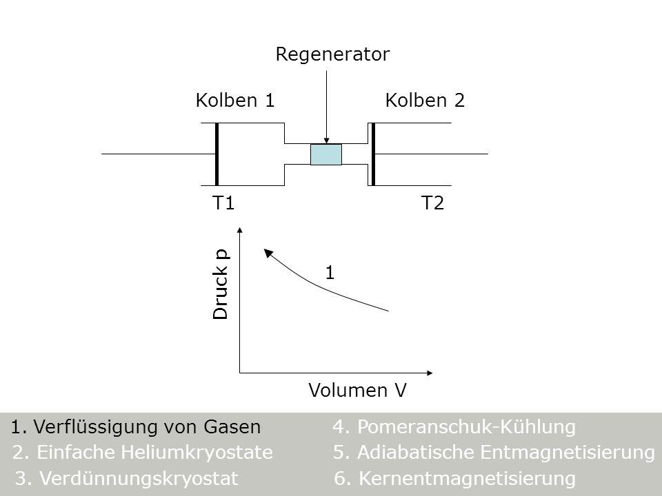 Kolben 1 T1 Regenerator Kolben 2 T2 Volumen V Druck p 1 5. Adiabatische Entmagnetisierung 1. Verflüssigung von Gasen4. Pomeranschuk-Kühlung 3. Verdünn