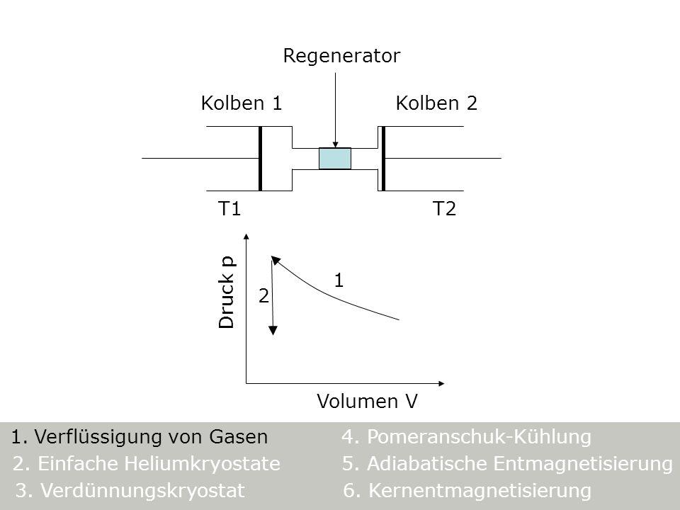 Kolben 1 T1 Regenerator Kolben 2 T2 Volumen V Druck p 1 2 5. Adiabatische Entmagnetisierung 1. Verflüssigung von Gasen4. Pomeranschuk-Kühlung 3. Verdü