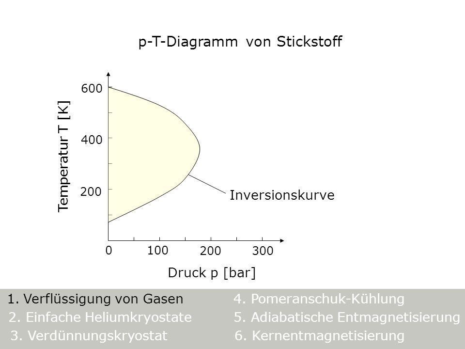 Druck p [bar] Temperatur T [K] 0100 200300 200 400 600 Inversionskurve p-T-Diagramm von Stickstoff 5. Adiabatische Entmagnetisierung 1. Verflüssigung