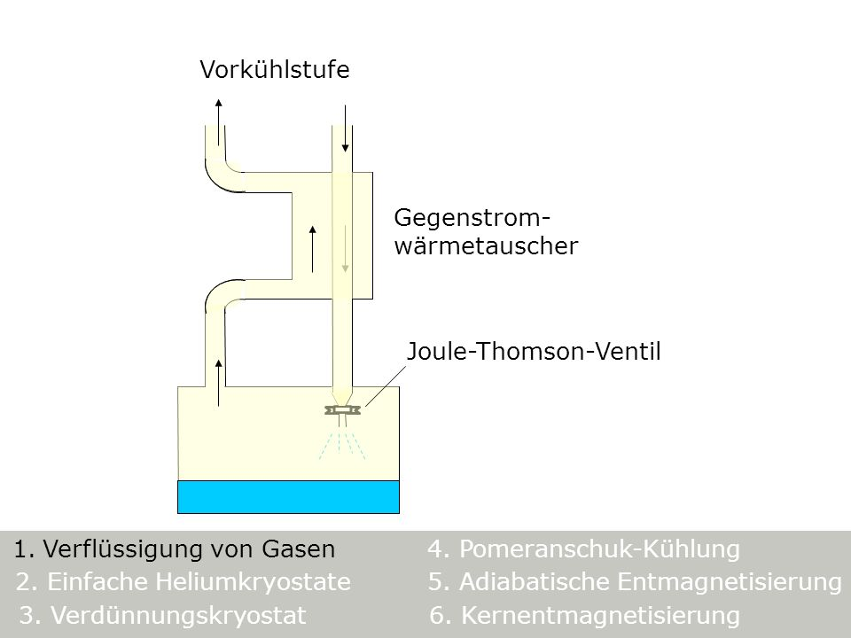 Vorkühlstufe Gegenstrom- wärmetauscher Joule-Thomson-Ventil 5. Adiabatische Entmagnetisierung 1. Verflüssigung von Gasen4. Pomeranschuk-Kühlung 3. Ver