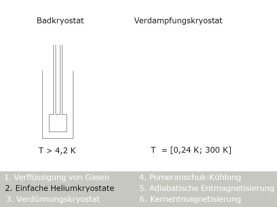 5. Adiabatische Entmagnetisierung 1. Verflüssigung von Gasen4. Pomeranschuk-Kühlung 3. Verdünnungskryostat6. Kernentmagnetisierung 2. Einfache Heliumk