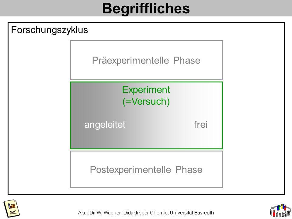 Begriffliches AkadDir W. Wagner, Didaktik der Chemie, Universität Bayreuth angeleitet frei Forschungszyklus Präexperimentelle Phase Postexperimentelle