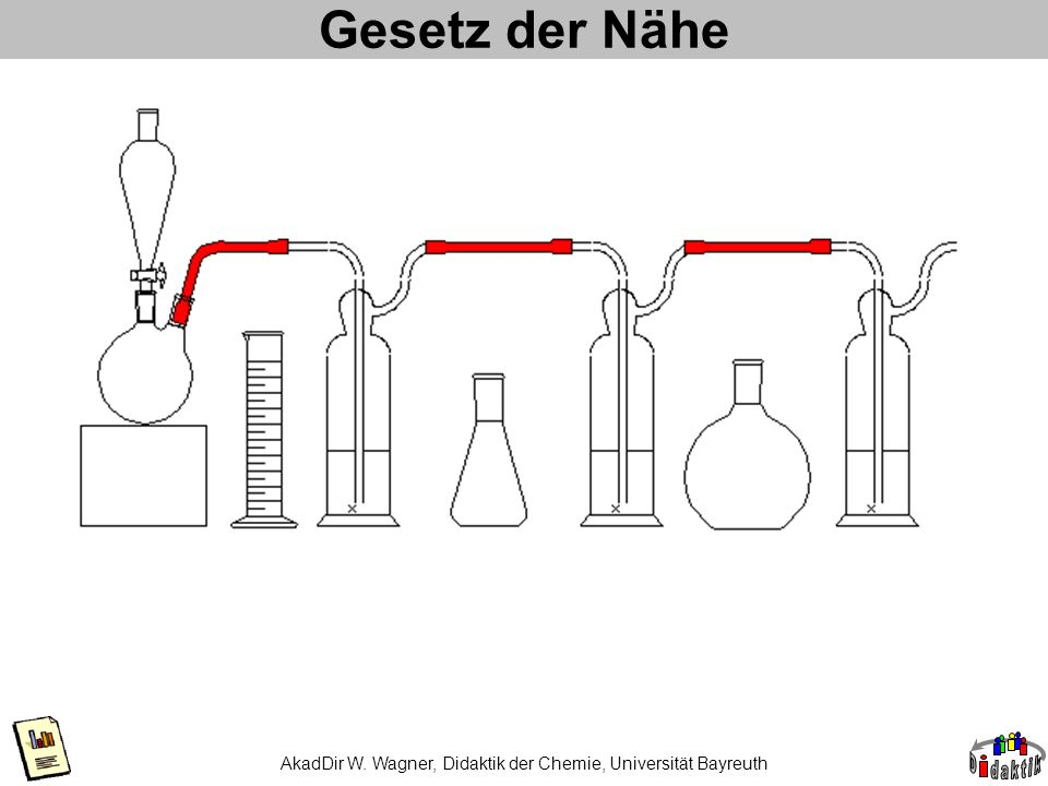 AkadDir W. Wagner, Didaktik der Chemie, Universität Bayreuth Gesetz der Nähe