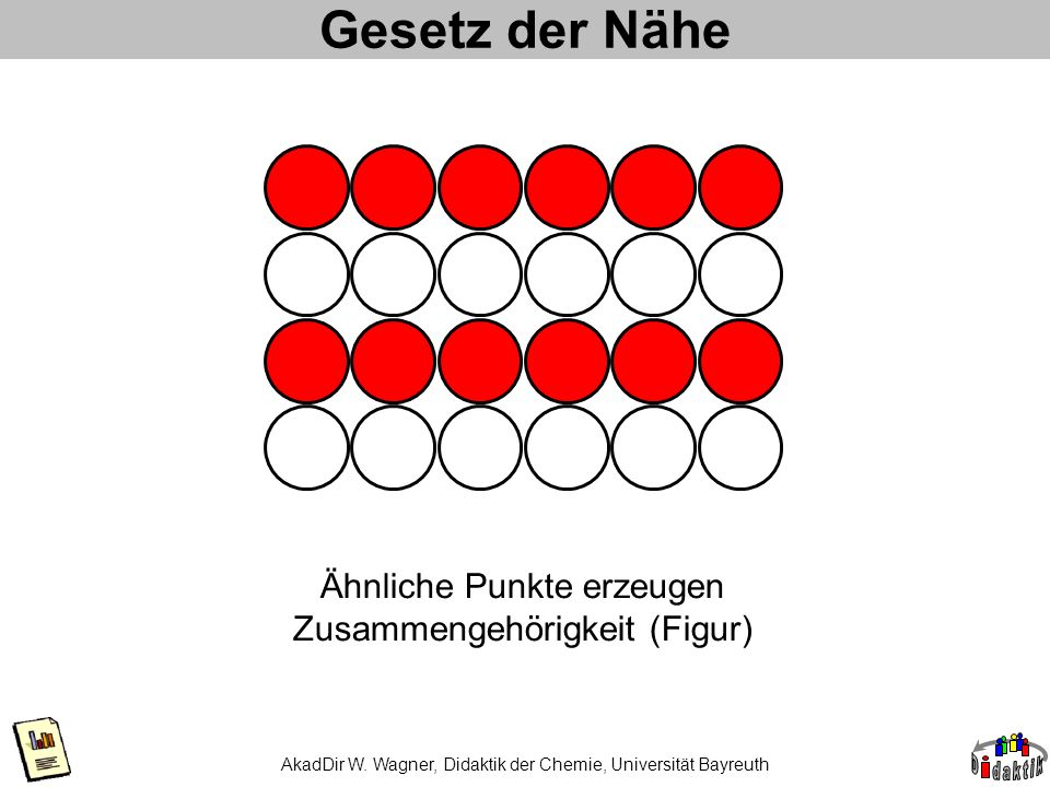 AkadDir W. Wagner, Didaktik der Chemie, Universität Bayreuth Gesetz der Nähe Ähnliche Punkte erzeugen Zusammengehörigkeit (Figur)